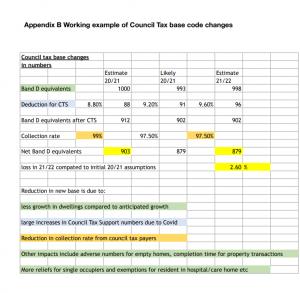 Council Tax Change